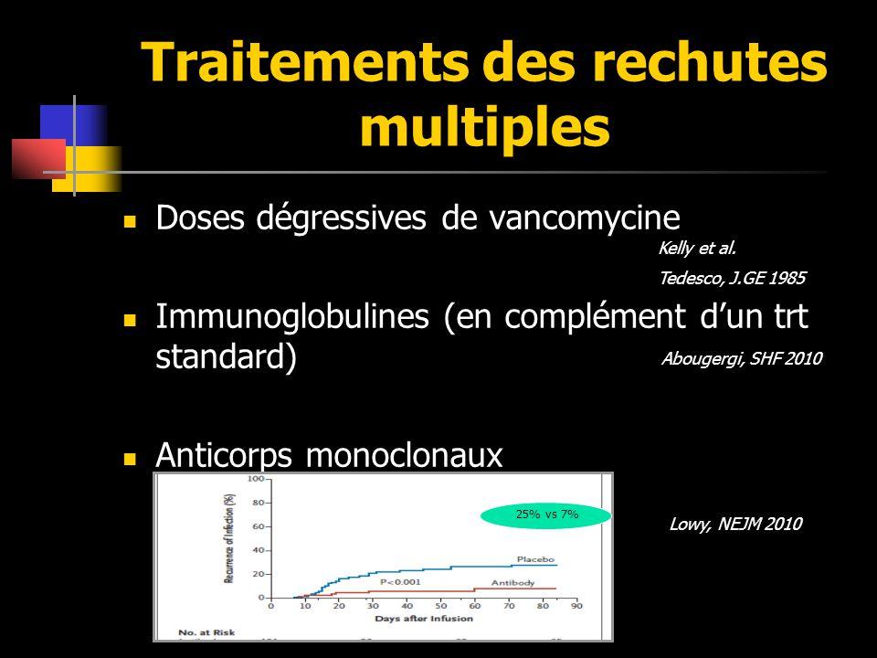 Traitements des rechutes multiples Doses dégressives de vancomycine Immunoglobulines (en complément dun trt standard) Anticorps monoclonaux Kelly et a
