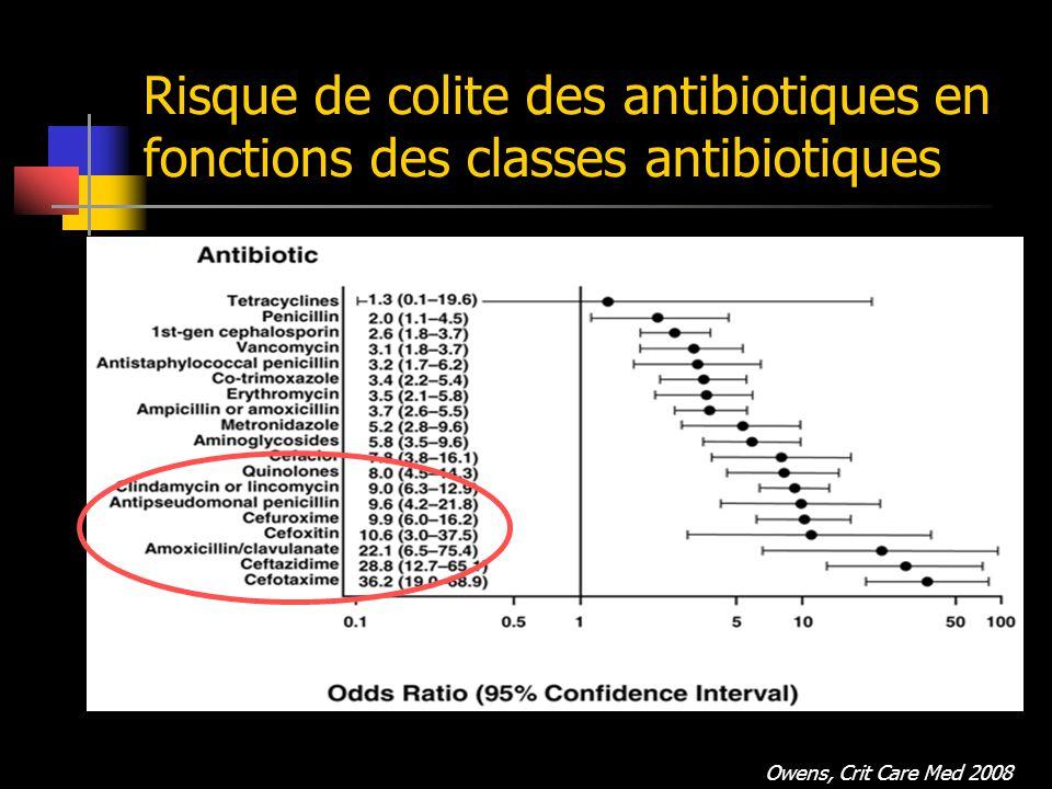 Risque de colite des antibiotiques en fonctions des classes antibiotiques Risque élevé Risque intermédiaire Risque faible Ampicilline, amoxicilline Céphalosporine Clindamycine Fluoroquinolone carbapénème Tétracyclines Sulfamides Macrolides Chloramphénicol Vancomycine Metronidazole bacitracine