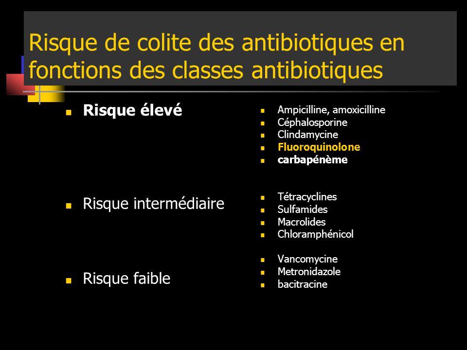 Risque de colite des antibiotiques en fonctions des classes antibiotiques Risque élevé Risque intermédiaire Risque faible Ampicilline, amoxicilline Cé