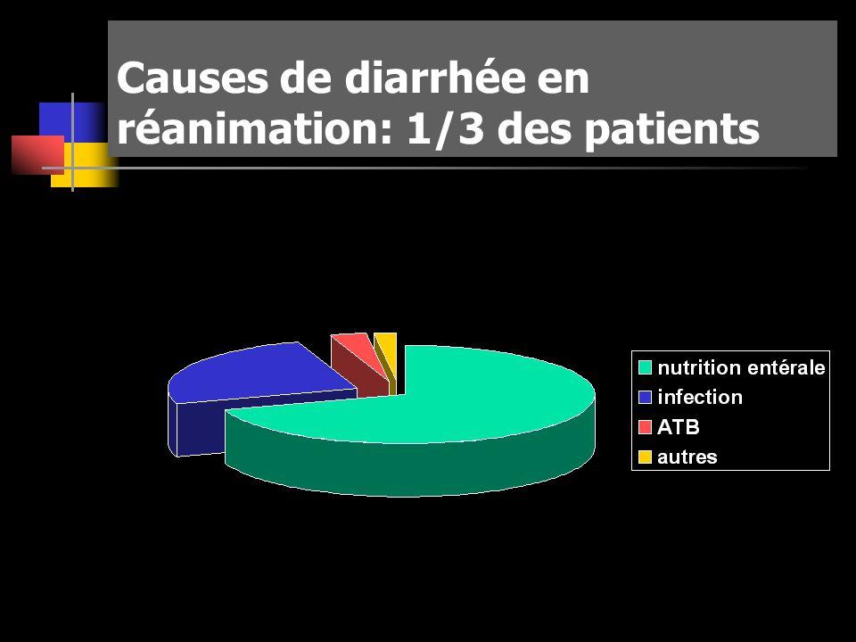 Problème en réanimation: INFECTION NOSOCOMIALE Risque élevé dICD: pression de sélection antibiotique à large spectre patients âgés, comorbidité immunodépression transmission manuportée A rechercher devant toute diarrhée en réanimation Prévention Diagnostic précoce