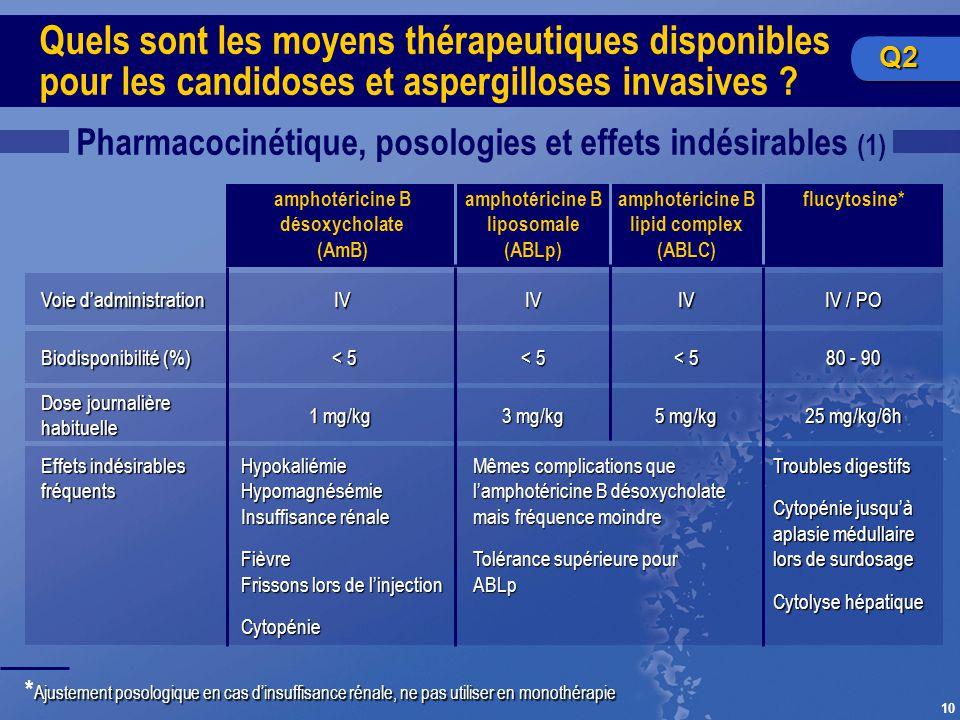 10 Pharmacocinétique, posologies et effets indésirables (1) Ajustement posologique en cas dinsuffisance rénale, ne pas utiliser en monothérapie * Ajus