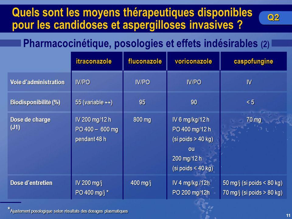 11 Pharmacocinétique, posologies et effets indésirables (2) * Ajustement posologique selon résultats des dosages plasmatiques Quels sont les moyens th