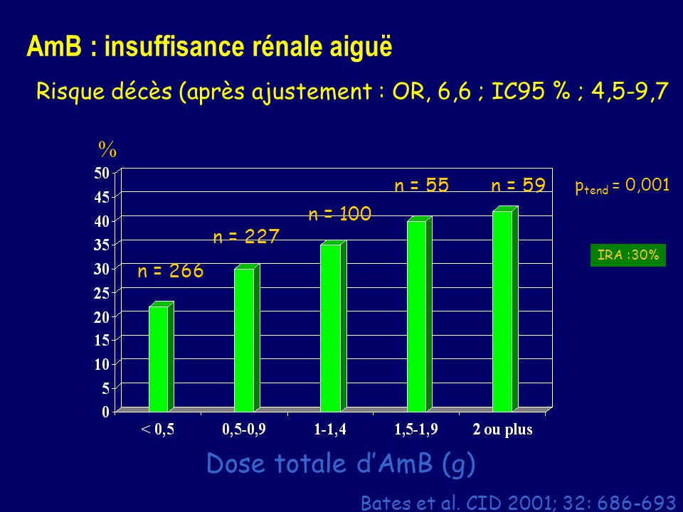 Dose totale dAmB (g) n = 266 n = 227 n = 100 n = 55 p tend = 0,001 Risque décès (après ajustement : OR, 6,6 ; IC95 % ; 4,5-9,7 IRA :30% AmB : insuffis