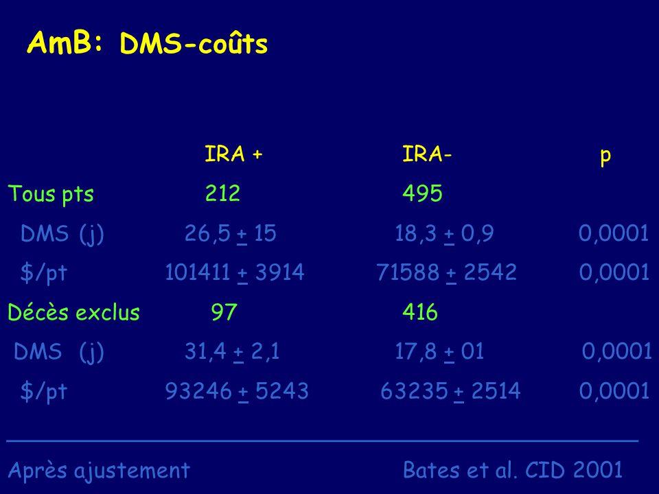 AmB: DMS-coûts IRA +IRA-p Tous pts212495 DMS (j) 26,5 + 15 18,3 + 0,9 0,0001 $/pt 101411 + 3914 71588 + 2542 0,0001 Décès exclus 97416 DMS (j) 31,4 +