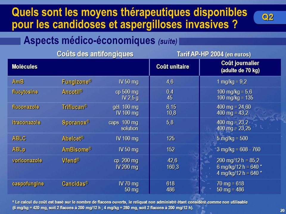 20 Quels sont les moyens thérapeutiques disponibles pour les candidoses et aspergilloses invasives ? Aspects médico-économiques (suite) Coûts des anti