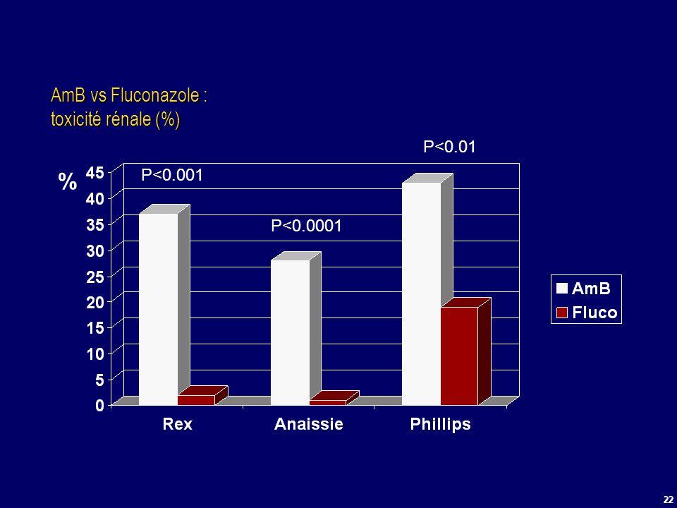 22 AmB vs Fluconazole : toxicité rénale (%) % P<0.01 P<0.0001 P<0.001