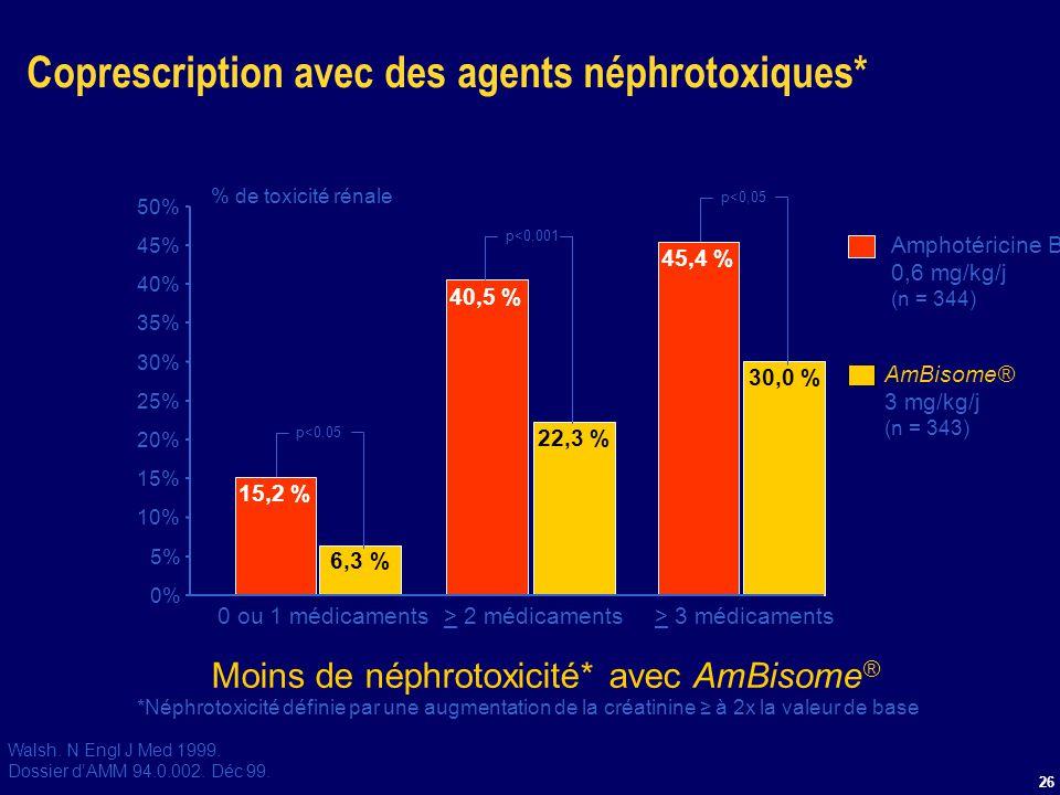 26 Coprescription avec des agents néphrotoxiques* *Néphrotoxicité définie par une augmentation de la créatinine à 2x la valeur de base Moins de néphro