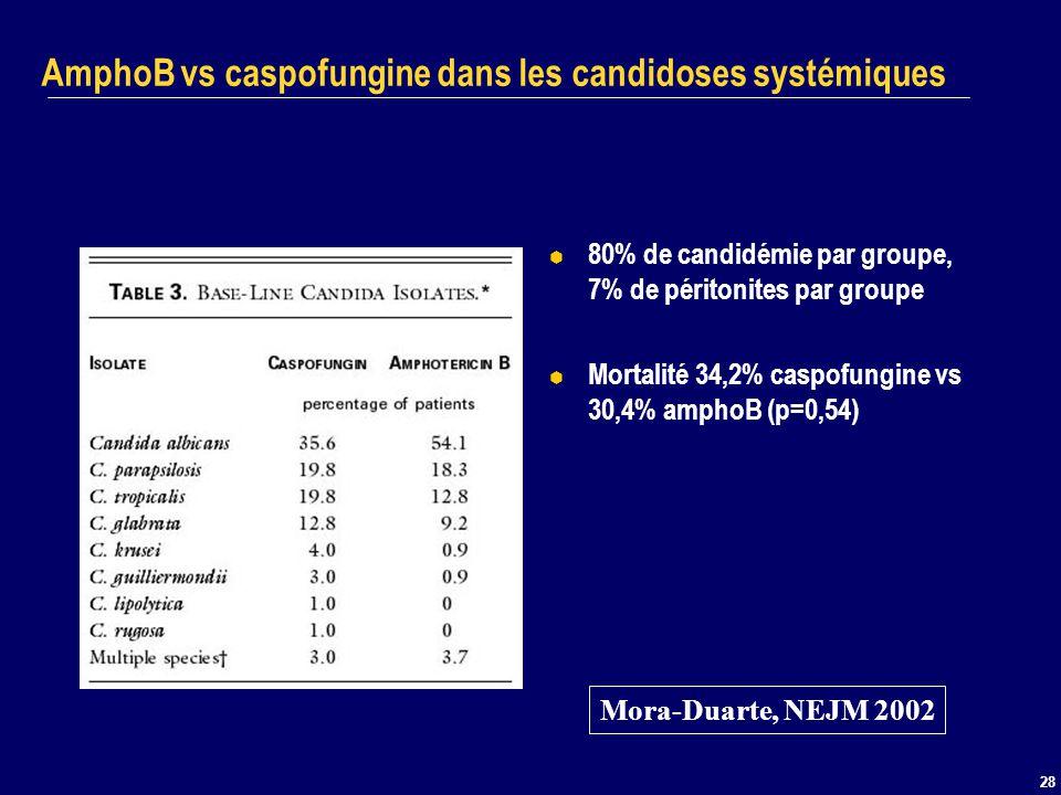 28 AmphoB vs caspofungine dans les candidoses systémiques 80% de candidémie par groupe, 7% de péritonites par groupe Mortalité 34,2% caspofungine vs 3