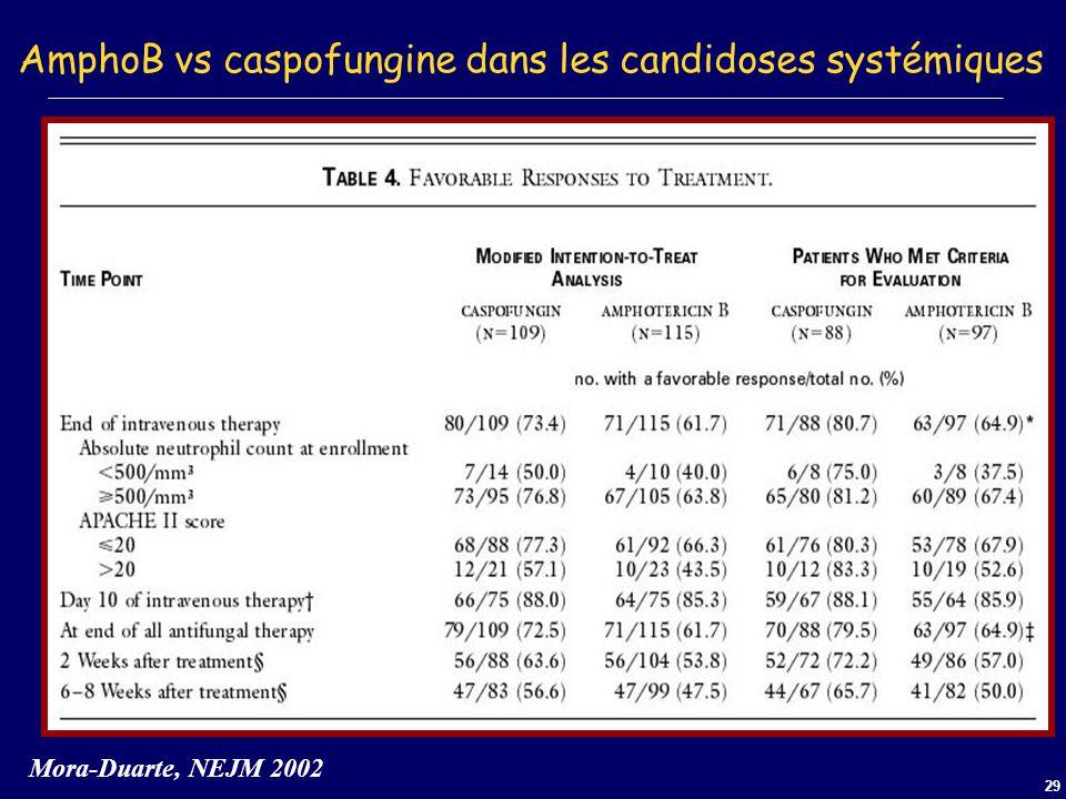 29 AmphoB vs caspofungine dans les candidoses systémiques Mora-Duarte, NEJM 2002
