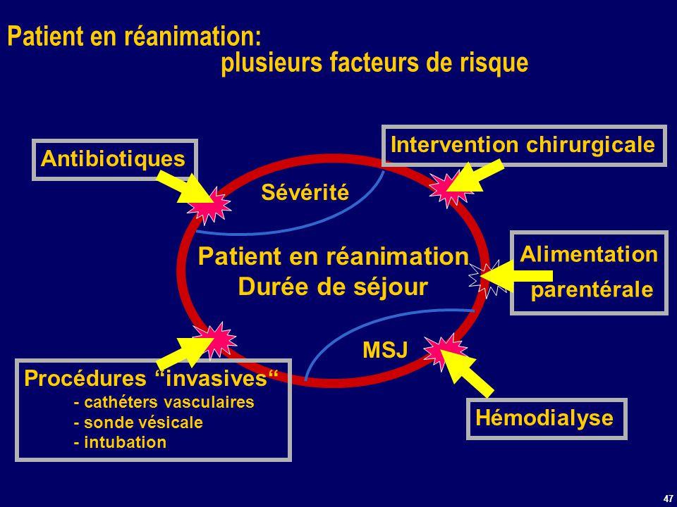 47 Patient en réanimation: plusieurs facteurs de risque Patient en réanimation Durée de séjour MSJ Antibiotiques Intervention chirurgicale Procédures