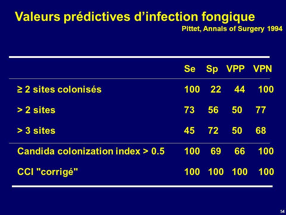 54 Valeurs prédictives dinfection fongique Pittet, Annals of Surgery 1994 Se Sp VPP VPN 2 sites colonisés 100 22 44 100 > 2 sites73565077 > 3 sites457