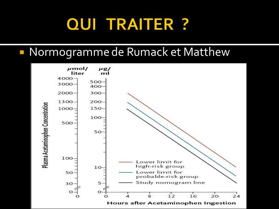 Normogramme de Rumack et Matthew