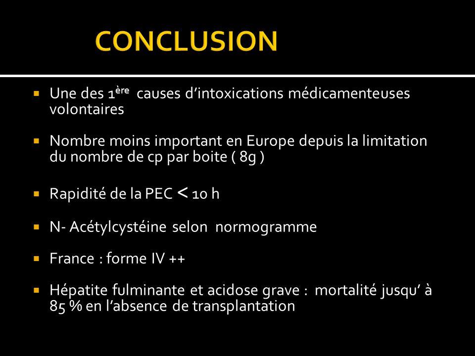 Une des 1 ère causes dintoxications médicamenteuses volontaires Nombre moins important en Europe depuis la limitation du nombre de cp par boite ( 8g )