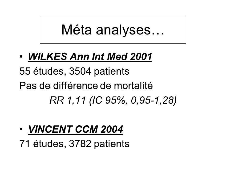 Méta analyses… WILKES Ann Int Med 2001 55 études, 3504 patients Pas de différence de mortalité RR 1,11 (IC 95%, 0,95-1,28) VINCENT CCM 2004 71 études,