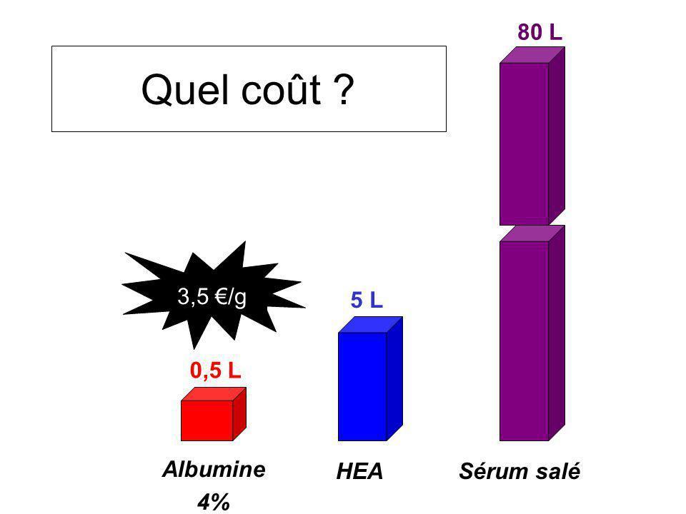 Quel coût ? Albumine 4% HEASérum salé 0,5 L 5 L 80 L 3,5 /g