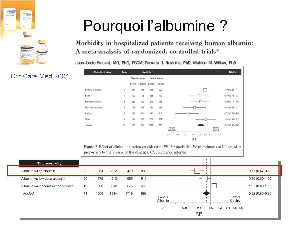 Pourquoi lalbumine ? Crit Care Med 2004