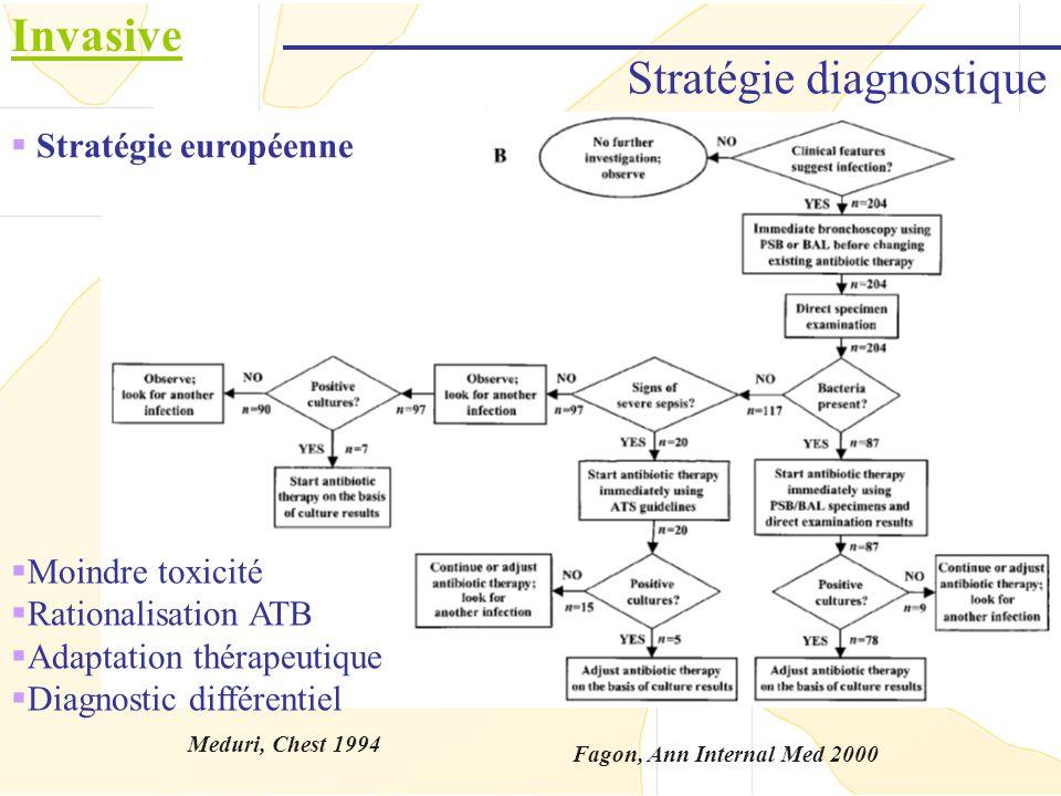 Invasive Fagon, Ann Internal Med 2000 Stratégie diagnostique Moindre toxicité Rationalisation ATB Adaptation thérapeutique Diagnostic différentiel Str