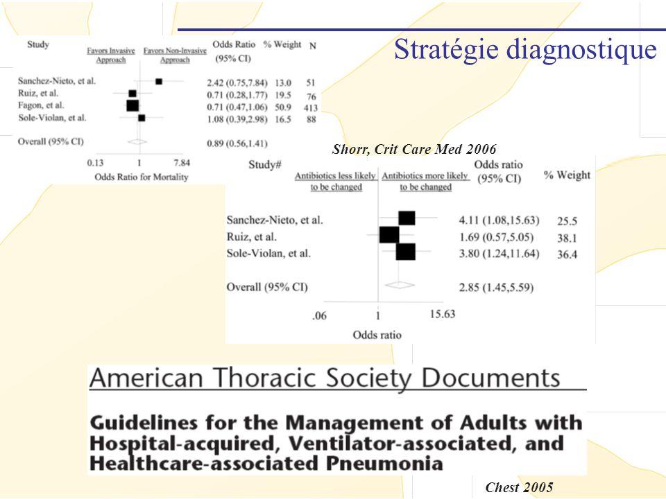 Stratégie diagnostique Shorr, Crit Care Med 2006 Chest 2005