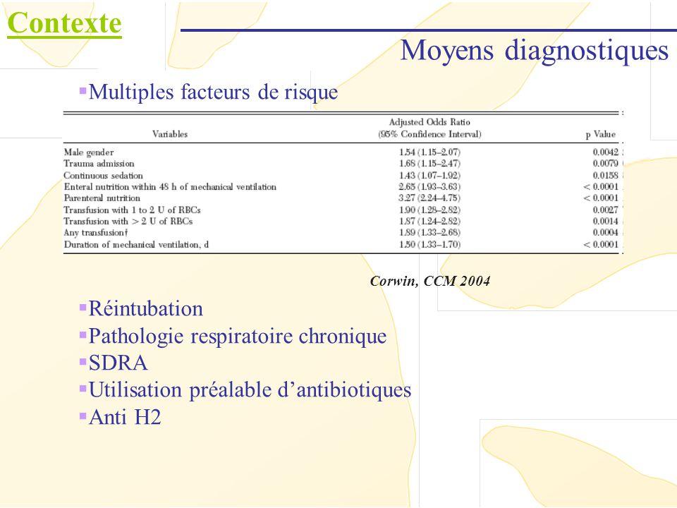 Moyens diagnostiques Contexte Multiples facteurs de risque Réintubation Pathologie respiratoire chronique SDRA Utilisation préalable dantibiotiques An