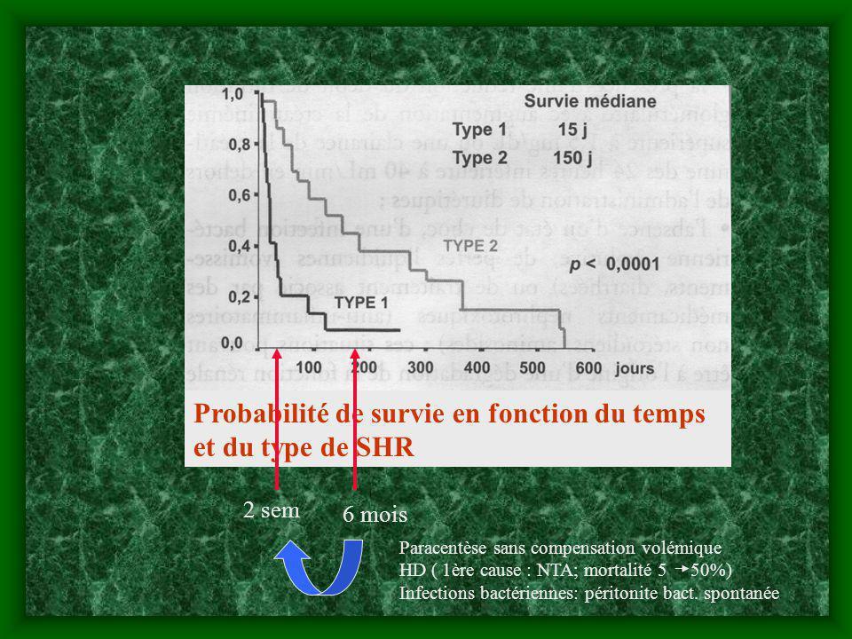 Probabilité de survie en fonction du temps et du type de SHR 2 sem 6 mois Paracentèse sans compensation volémique HD ( 1ère cause : NTA; mortalité 5 5