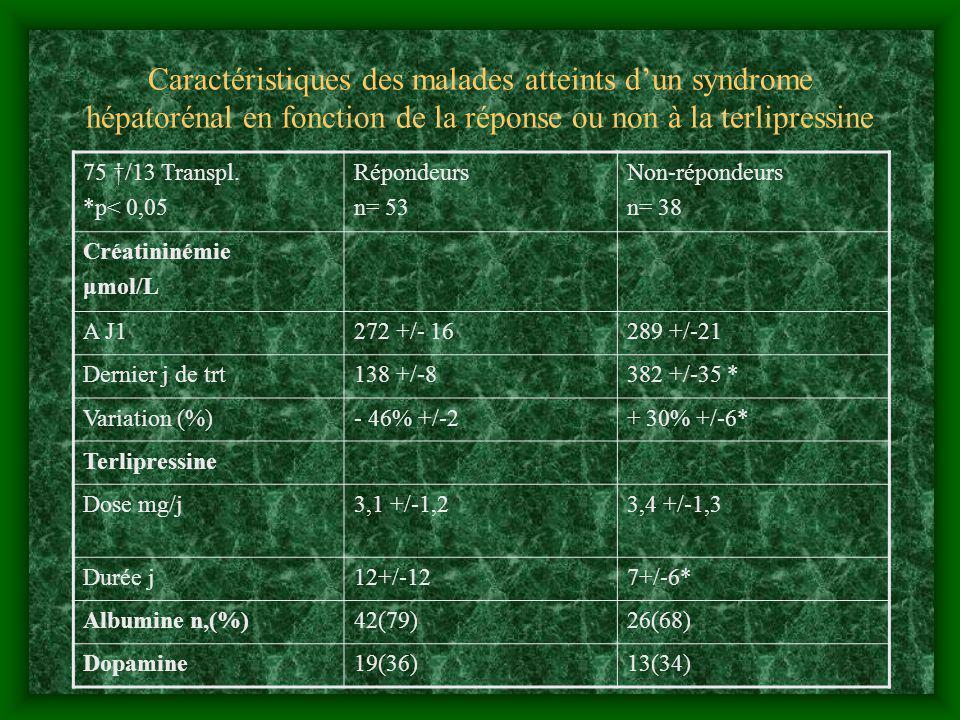 Caractéristiques des malades atteints dun syndrome hépatorénal en fonction de la réponse ou non à la terlipressine 75 /13 Transpl. *p< 0,05 Répondeurs