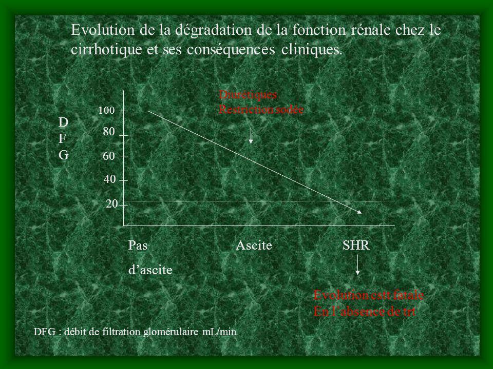 Evolution de lactivité rénine plasmatique en fonction de la survenue ou non dun SHR après une péritonite bactérienne spontanée.