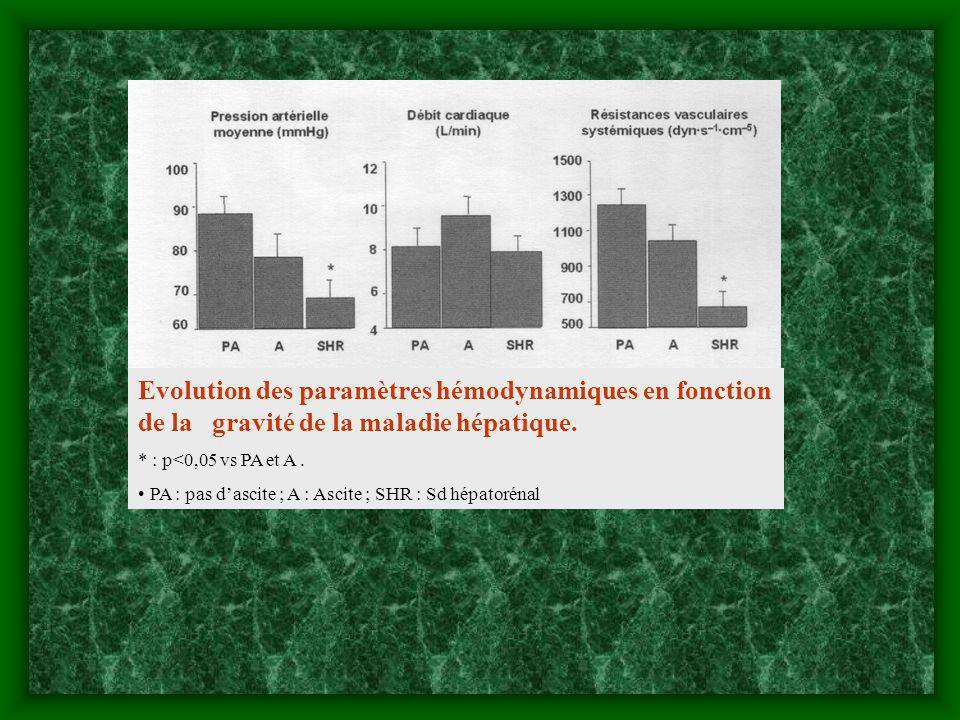 Evolution des paramètres hémodynamiques en fonction de la gravité de la maladie hépatique. * : p<0,05 vs PA et A. PA : pas dascite ; A : Ascite ; SHR