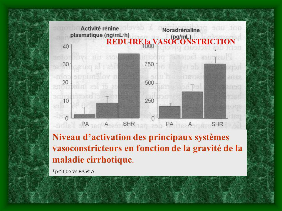 Niveau dactivation des principaux systèmes vasoconstricteurs en fonction de la gravité de la maladie cirrhotique. *p<0,05 vs PA et A REDUIRE la VASOCO