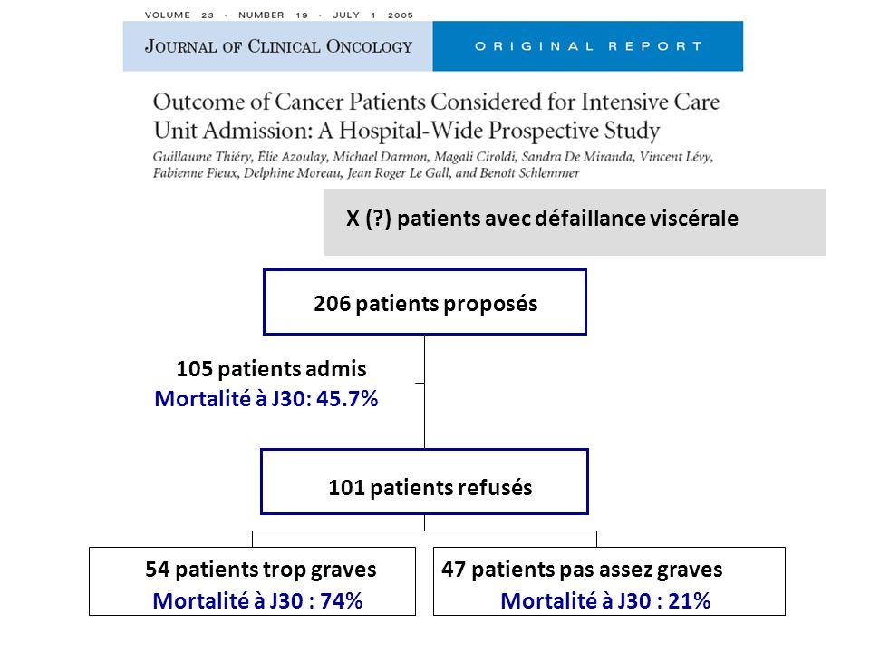 105 patients admis Mortalité à J30: 45.7% 54 patients trop graves Mortalité à J30 : 74% 47 patients pas assez graves Mortalité à J30 : 21% 101 patients refusés 206 patients proposés X (?) patients avec défaillance viscérale