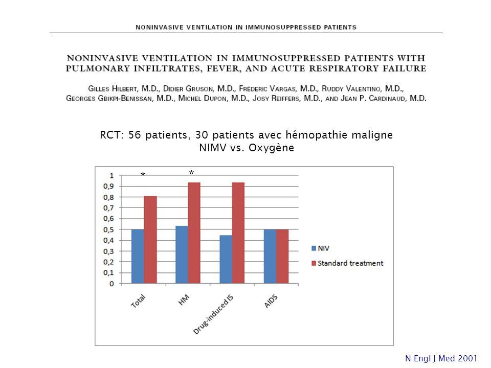 * RCT: 56 patients, 30 patients avec hémopathie maligne NIMV vs. Oxygène N Engl J Med 2001 *