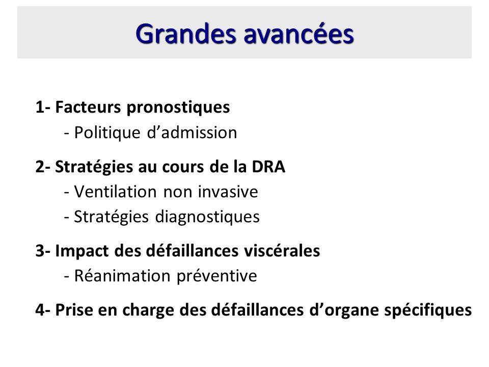 Grandes avancées 1- Facteurs pronostiques - Politique dadmission 2- Stratégies au cours de la DRA - Ventilation non invasive - Stratégies diagnostiques 3- Impact des défaillances viscérales - Réanimation préventive 4- Prise en charge des défaillances dorgane spécifiques