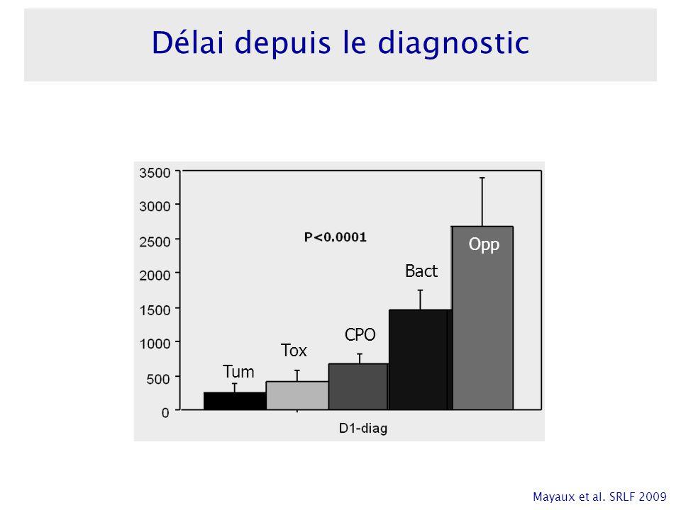 P<0.0001 Tum Tox CPO Bact Opp Délai depuis le diagnostic Mayaux et al. SRLF 2009
