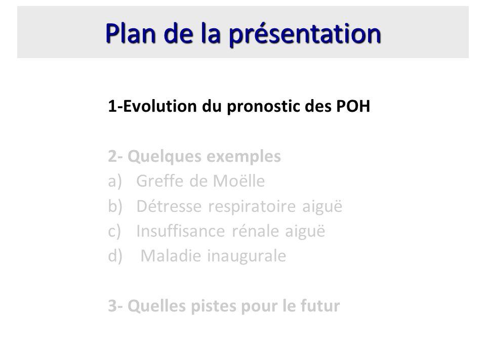 Evolution du pronostic des POH