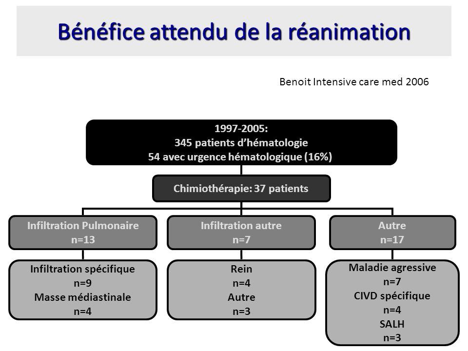 Bénéfice attendu de la réanimation Chimiothérapie: 37 patients Infiltration Pulmonaire n=13 Infiltration autre n=7 Autre n=17 Infiltration spécifique n=9 Masse médiastinale n=4 Rein n=4 Autre n=3 Maladie agressive n=7 CIVD spécifique n=4 SALH n=3 1997-2005: 345 patients dhématologie 54 avec urgence hématologique (16%) Benoit Intensive care med 2006