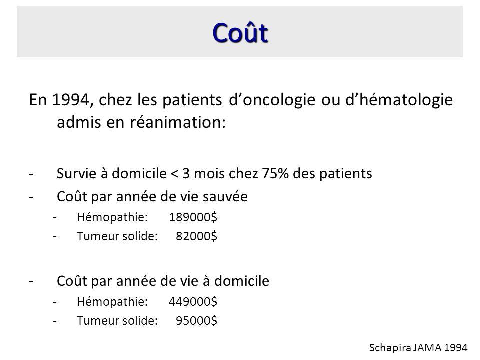 En 1994, chez les patients doncologie ou dhématologie admis en réanimation: -Survie à domicile < 3 mois chez 75% des patients -Coût par année de vie sauvée -Hémopathie: 189000$ -Tumeur solide: 82000$ -Coût par année de vie à domicile -Hémopathie: 449000$ -Tumeur solide: 95000$ Coût Schapira JAMA 1994