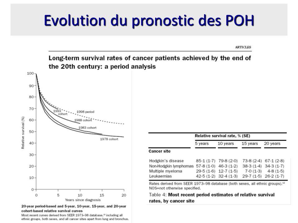 Sélection des patients –Mise en place dune stratégie commune entre réanimateurs et onco-hématologues –Admission précoce –Patients avec un projet thérapeutique –Patients en bon état général