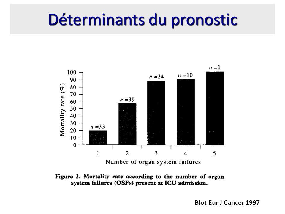 Déterminants du pronostic Blot Eur J Cancer 1997