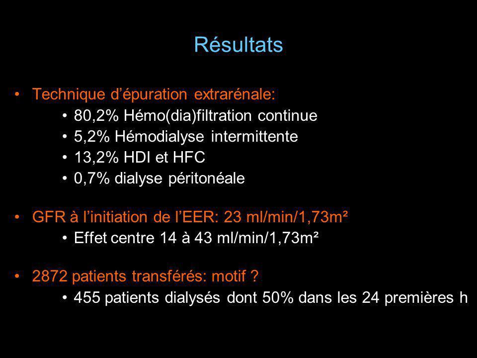 Résultats Technique dépuration extrarénale: 80,2% Hémo(dia)filtration continue 5,2% Hémodialyse intermittente 13,2% HDI et HFC 0,7% dialyse péritonéal