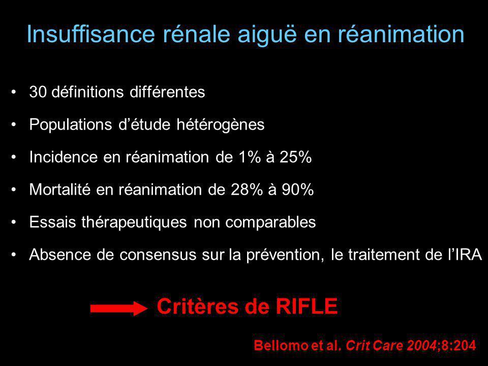 Insuffisance rénale aiguë en réanimation 30 définitions différentes Populations détude hétérogènes Incidence en réanimation de 1% à 25% Mortalité en r