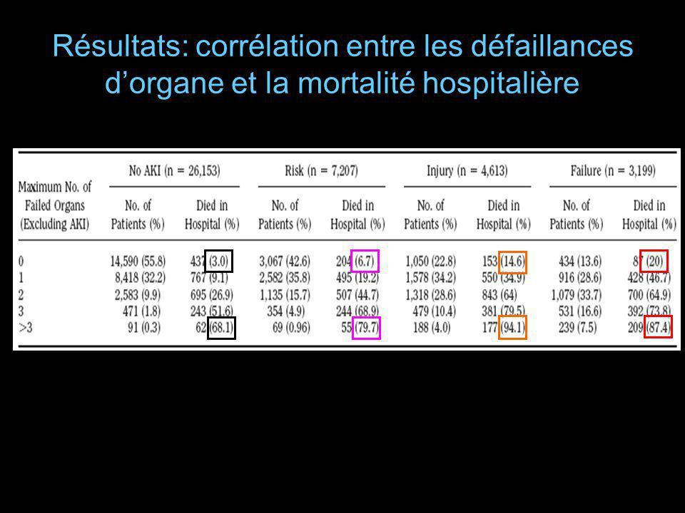 Résultats: corrélation entre les défaillances dorgane et la mortalité hospitalière