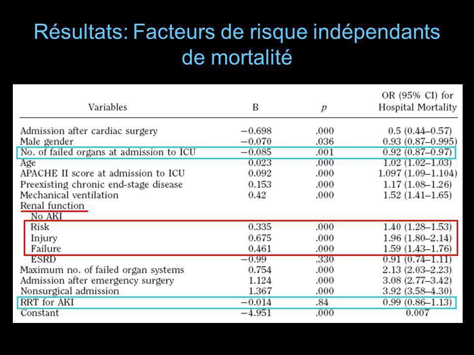 Résultats: Facteurs de risque indépendants de mortalité