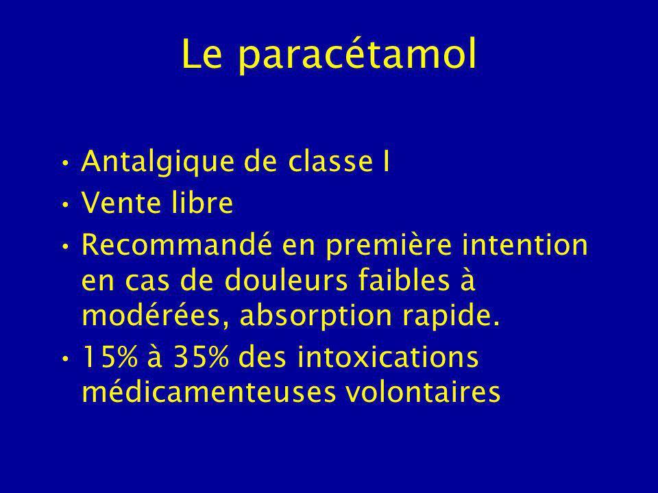 Le paracétamol Antalgique de classe I Vente libre Recommandé en première intention en cas de douleurs faibles à modérées, absorption rapide.