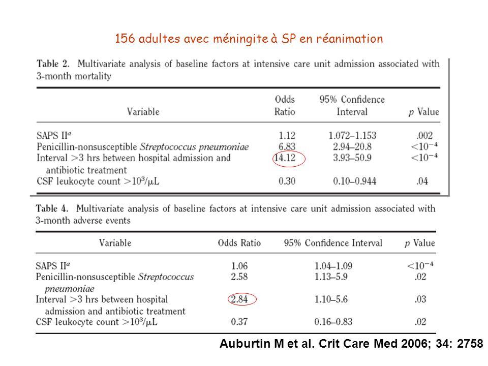 Auburtin M et al. Crit Care Med 2006; 34: 2758 156 adultes avec méningite à SP en réanimation