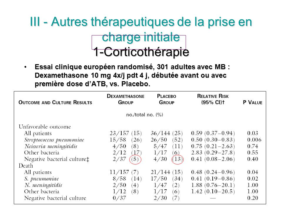III - Autres thérapeutiques de la prise en charge initiale 1-Corticothérapie Essai clinique européen randomisé, 301 adultes avec MB : Dexamethasone 10