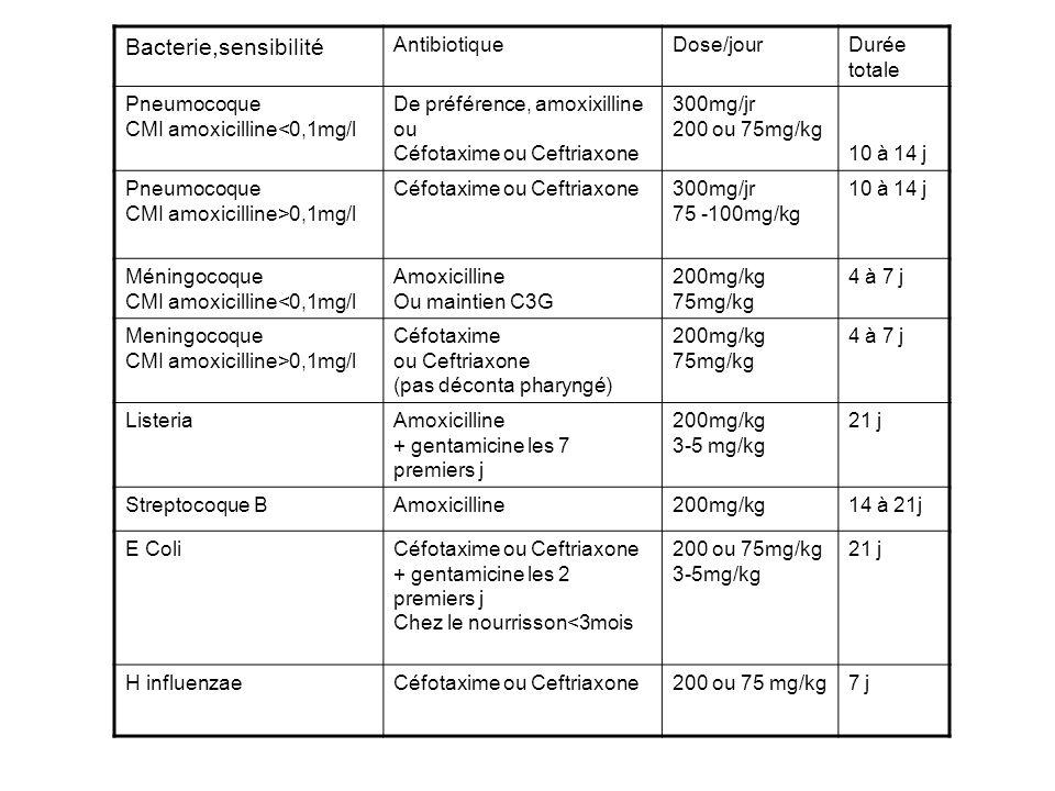 Bacterie,sensibilité AntibiotiqueDose/jourDurée totale Pneumocoque CMI amoxicilline<0,1mg/l De préférence, amoxixilline ou Céfotaxime ou Ceftriaxone 3