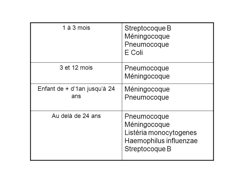 1 à 3 mois Streptocoque B Méningocoque Pneumocoque E Coli 3 et 12 mois Pneumocoque Méningocoque Enfant de + d1an jusquà 24 ans Méningocoque Pneumocoqu