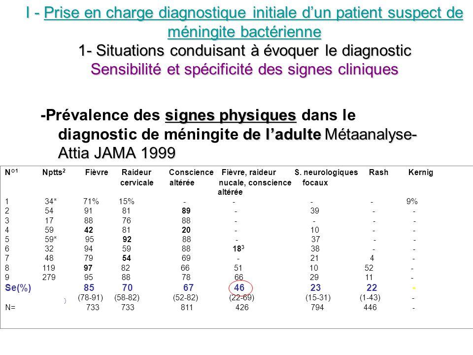 signes physiques de ladulte Métaanalyse- Attia JAMA 1999 -Prévalence des signes physiques dans le diagnostic de méningite de ladulte Métaanalyse- Atti