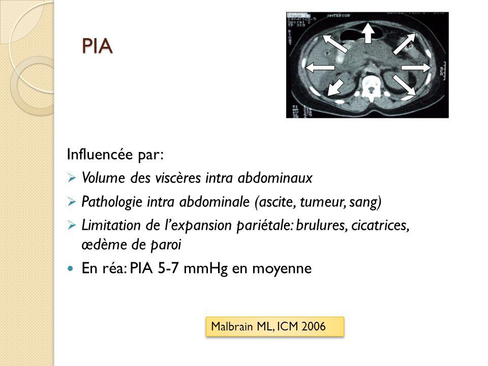 Hyperpression intra abdominale (HIA) = IAP >12 mmHg de façon répétée et/ ou permanente Grade I: PIA: 12-15 Grade II: PIA 16-20 Grade III: PIA 21- 25 Grade IV: PIA > 25 Grade I: PIA: 12-15 Grade II: PIA 16-20 Grade III: PIA 21- 25 Grade IV: PIA > 25 Malbrain ML, ICM 2006