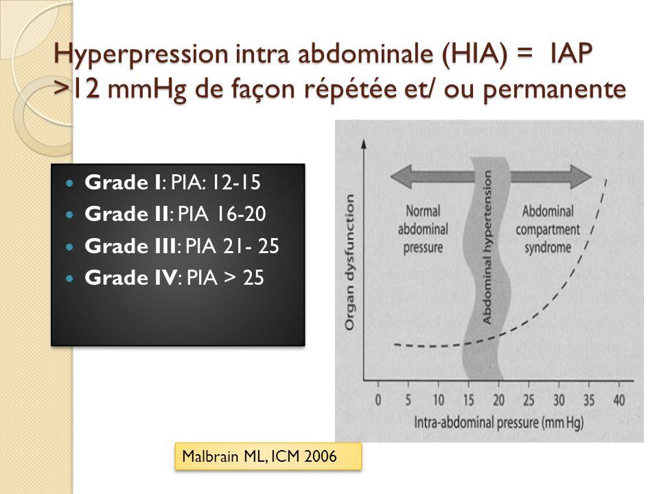 Syndrome compartimental abdominal (ACS) HIA incontrôlée, rapide et permanente > 20mmHg ( ± PPA < 60 mmHg ) + retentissement systémique : nouvelle défaillance dorgane ( ne relevant pas dun autre processus) acidose métabolique, oligurie, élévation pression ventilation, hypoxémie réfractaire, HTIC Phénomène on-off.