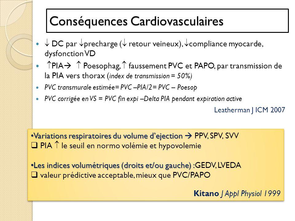Conséquences Cardiovasculaires DC par precharge ( retour veineux), compliance myocarde, dysfonction VD PIA Poesophag, faussement PVC et PAPO, par tran